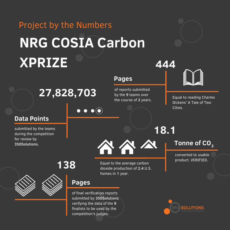 Project by the Numbers: NRG COSIA Carbon XPRIZE