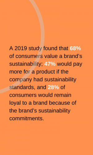 Sustainability Brand Loyalty